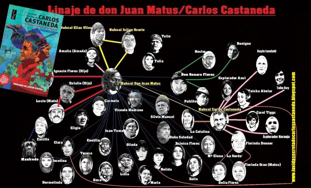 33 Linaje Don Juan